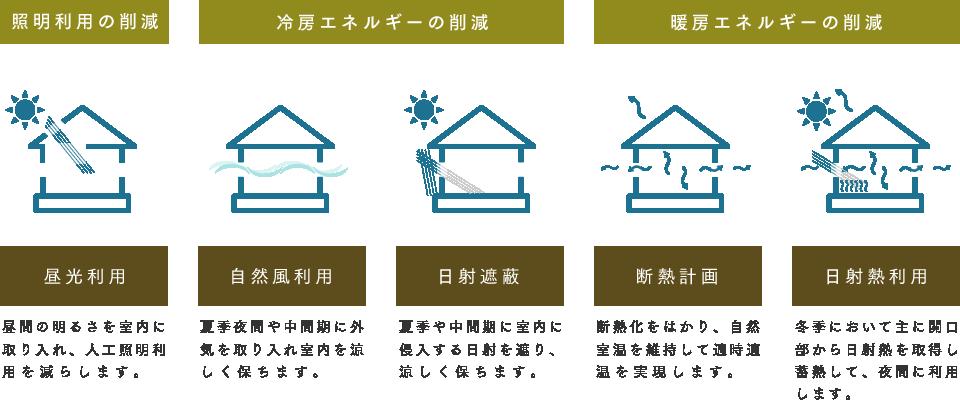 照明利用の削減、冷房エネルギーの削減、暖房エネルギーの削減