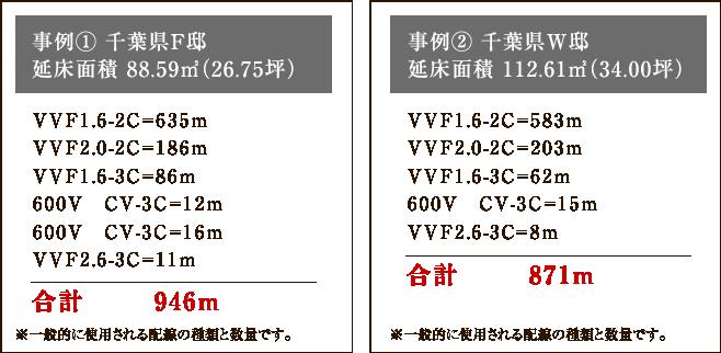事例1:千葉県F邸 946m、事例2:千葉県W邸 871m