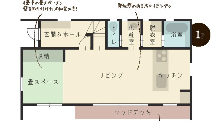 1F 開放感のあるリビングに木のぬくもりを感じられるウッドデッキ。4畳半の畳スペースは壁を取り付ければ和室にも。大きな窓で採光も充分!