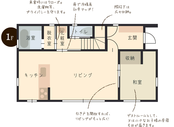 1F 浴室:来客時にはクローズ。洗濯物等、プライバシーを守ります。 化粧室:扉で冷暖房効率アップ! 階段下は広々収納 和室:ゲストルームとして、又は小さなお子様の昼寝も目が届きます。引き戸を開放すれば、リビングがもっと広く!