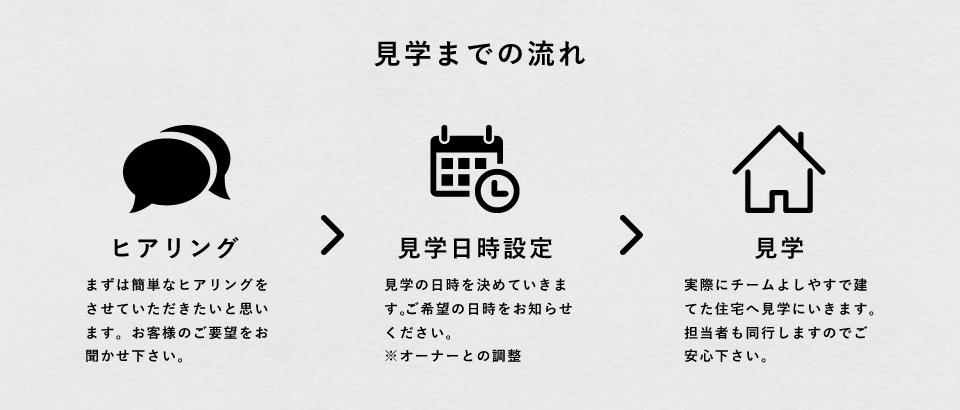 [見学までの流れ] ヒアリング→見学日時設定→見学